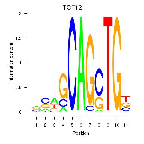 ISMARA results: TCF12_ASCL2